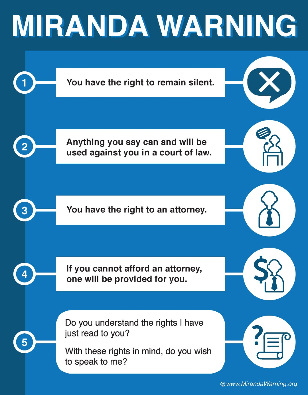 miranda warning The purpose of the miranda warning is to make sure any information you give the police is given voluntarily, and not because you are being threatened or somehow forced to talk.